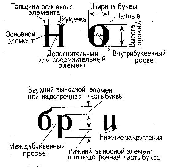 Элементы букв: drawmap.ru/xarakteristkia-kartograficheskix-shriftov-i-ix...